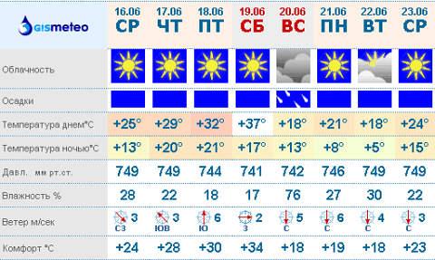 GISMETEO RU: Погода в Омске на сегодня, завтра