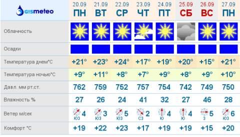погода на июнь в москве 2017г госметеоцентр решил поделиться информацией