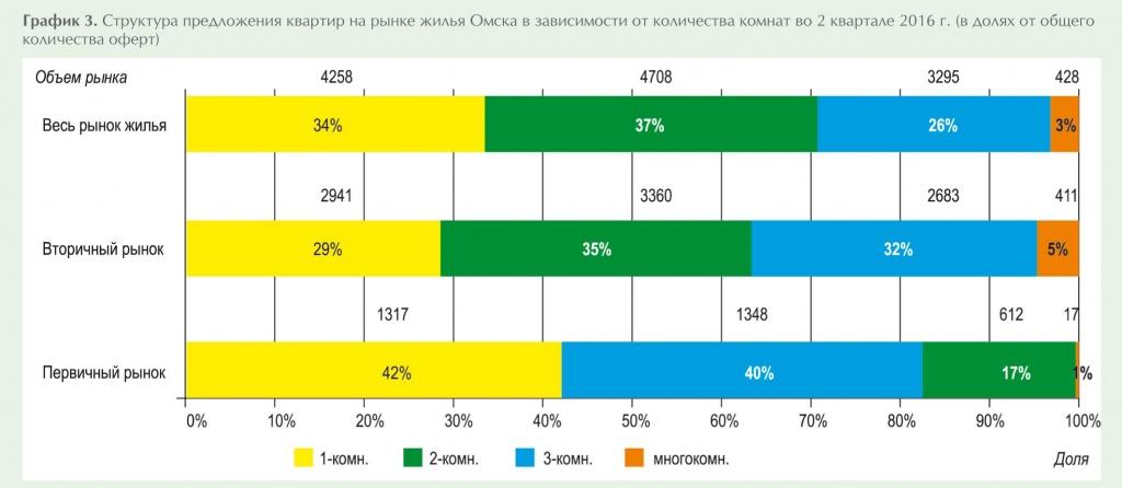 Недвижимость в Омске  продажа квартир от 570 000 руб