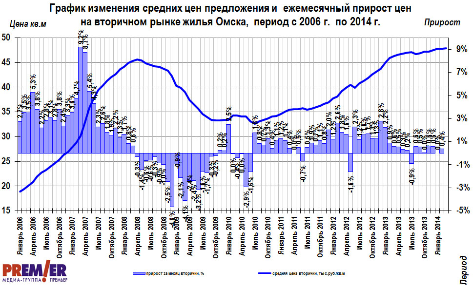 термобелье входит цена на недвижимость в санкт петербурге график термобелье входит отдельную